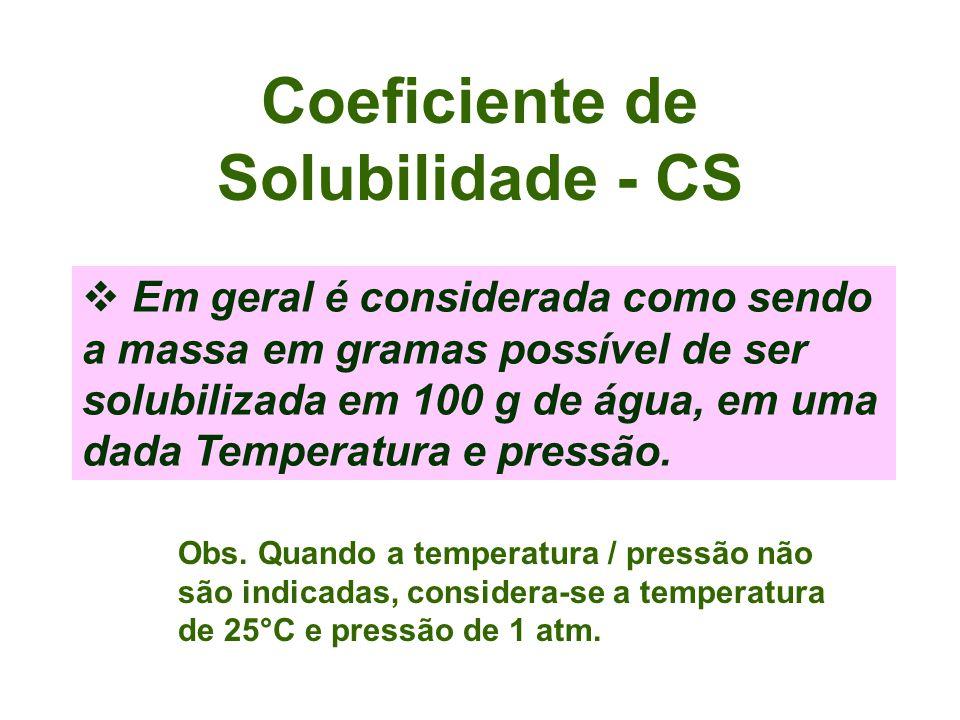 Coeficiente de Solubilidade - CS
