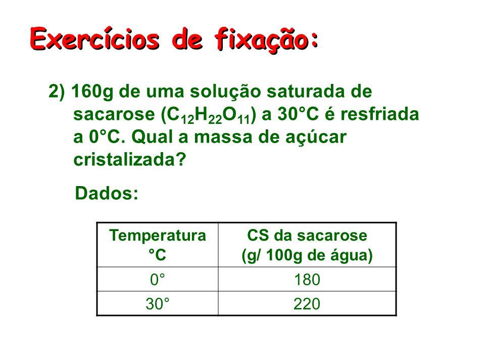 CS da sacarose (g/ 100g de água)