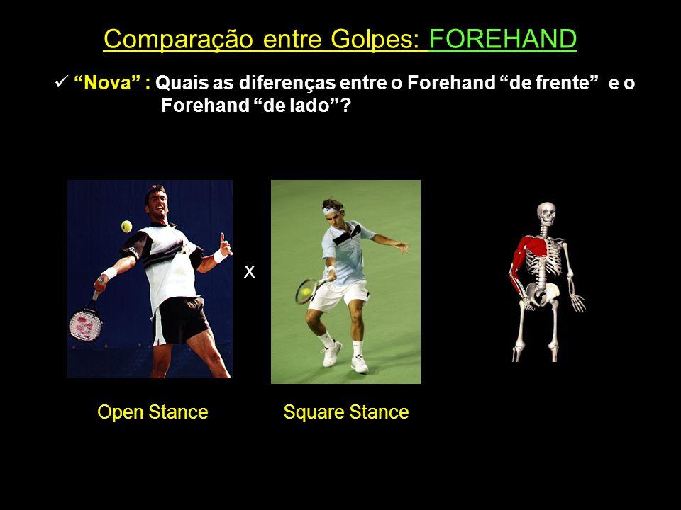 Comparação entre Golpes: FOREHAND