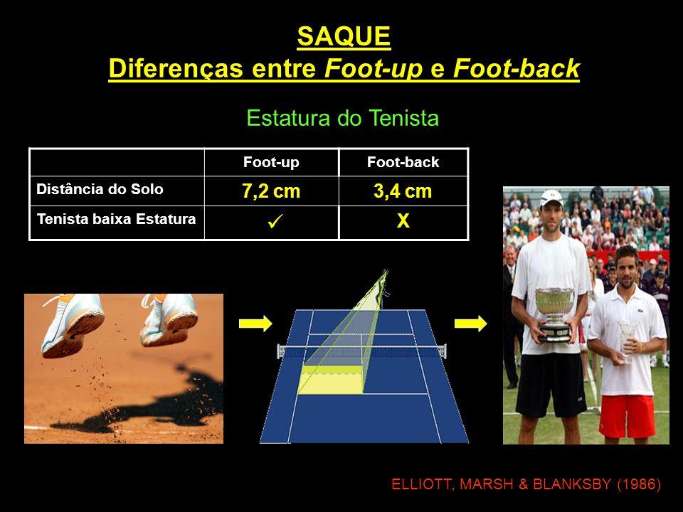 SAQUE Diferenças entre Foot-up e Foot-back