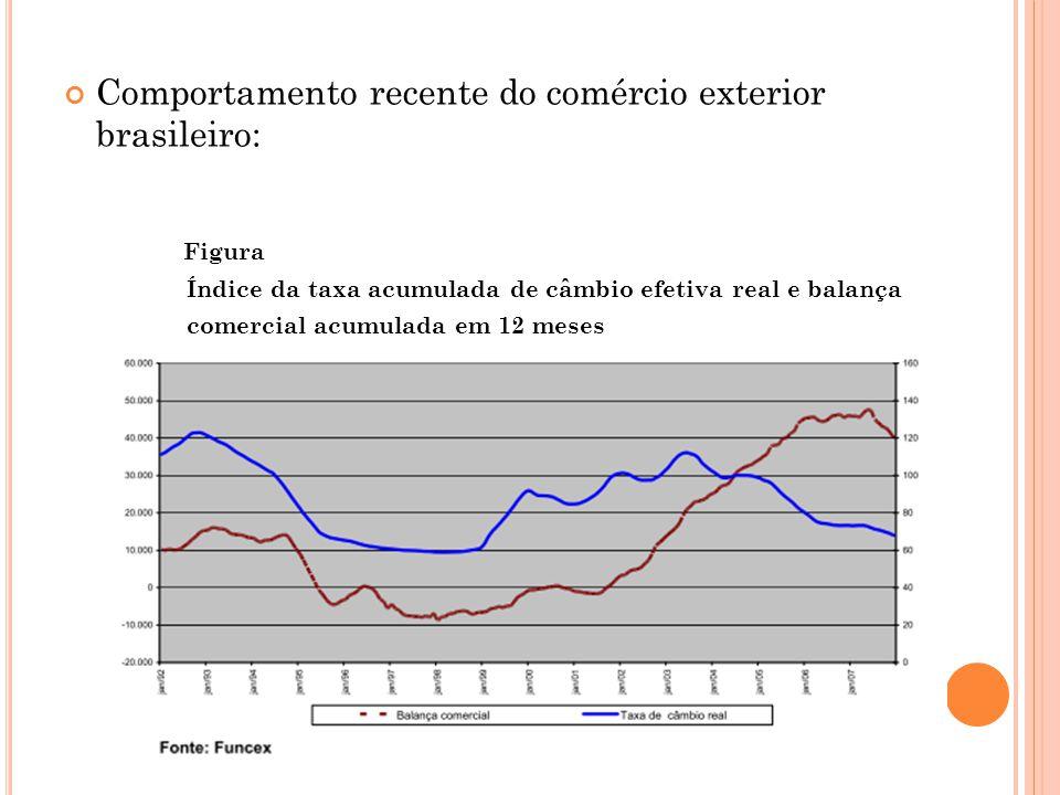Comportamento recente do comércio exterior brasileiro: