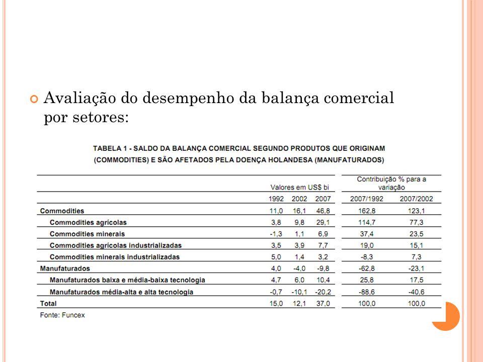 Avaliação do desempenho da balança comercial por setores: