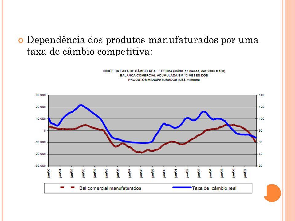Dependência dos produtos manufaturados por uma taxa de câmbio competitiva: