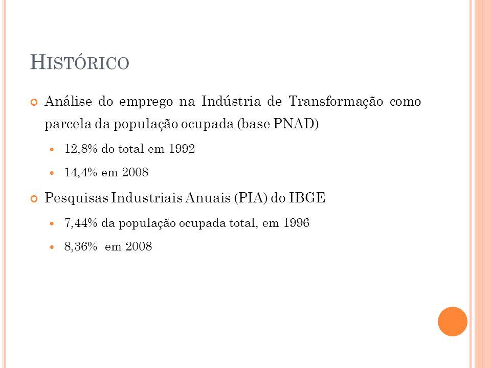 Histórico Análise do emprego na Indústria de Transformação como parcela da população ocupada (base PNAD)