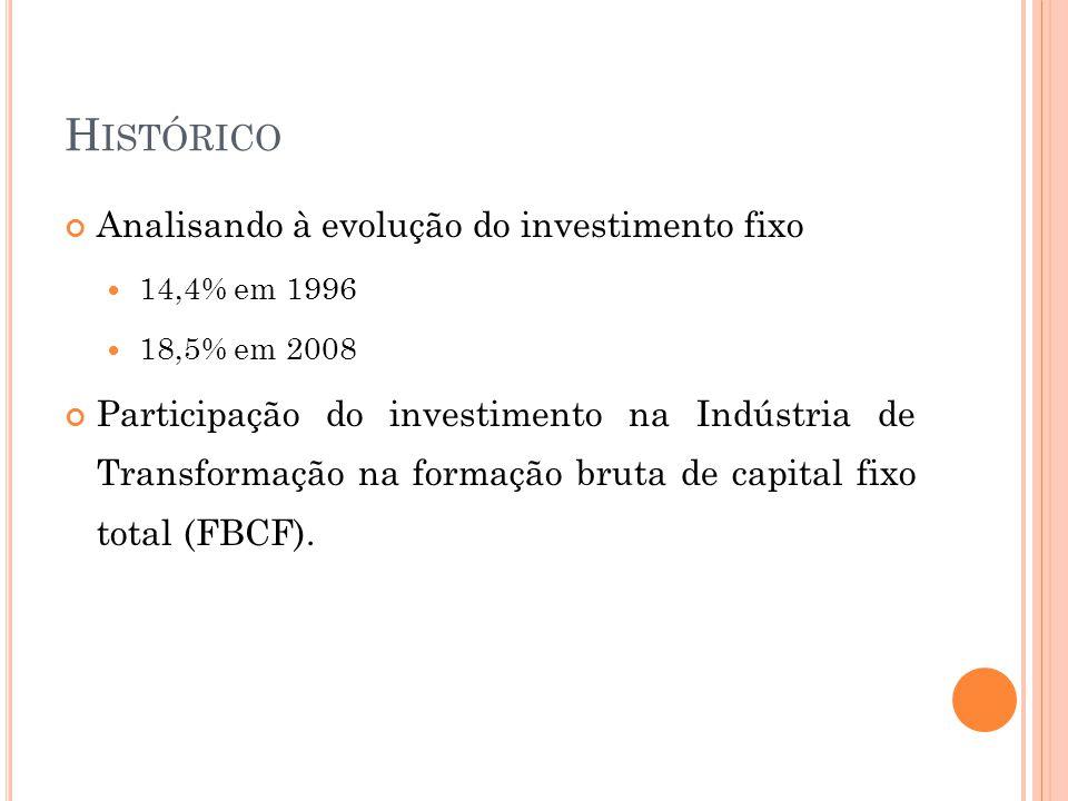 Histórico Analisando à evolução do investimento fixo