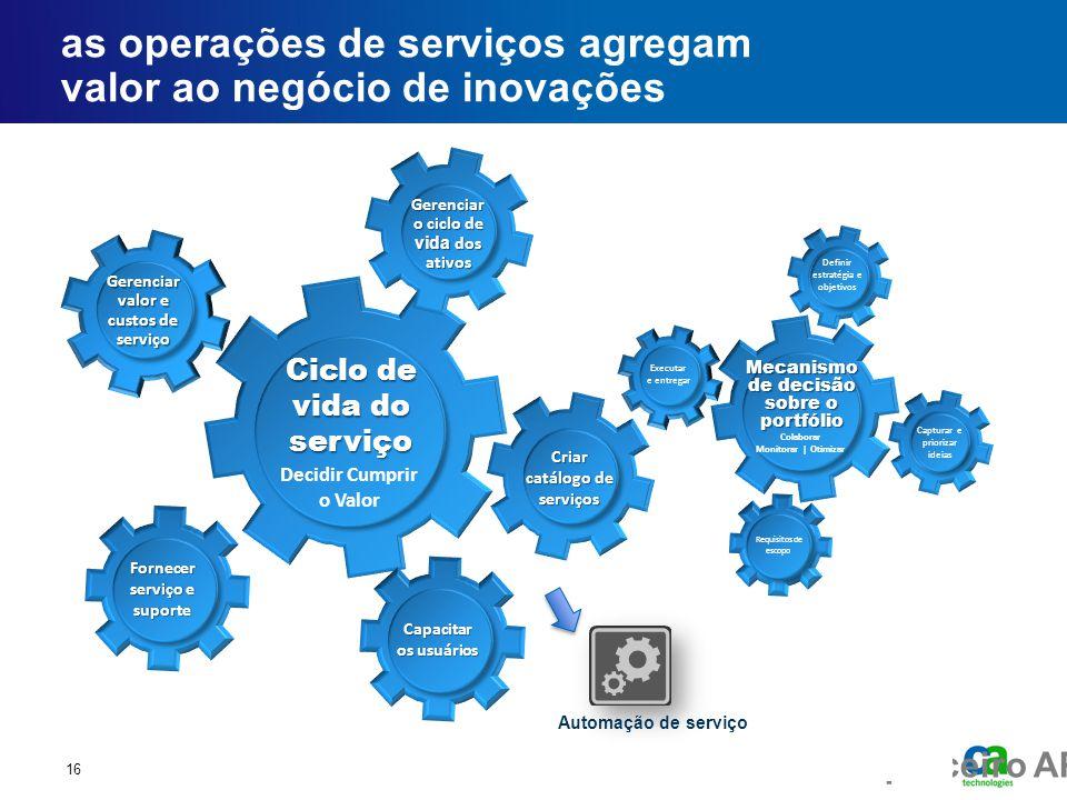 as operações de serviços agregam valor ao negócio de inovações