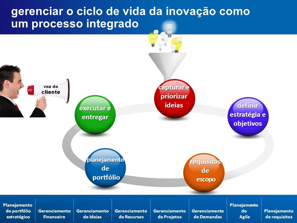 gerenciar o ciclo de vida da inovação como um processo integrado