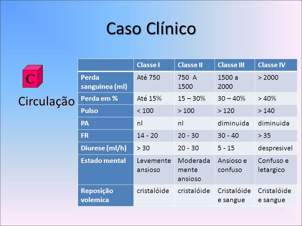Caso Clínico C Circulação Classe I Classe II Classe III Classe IV