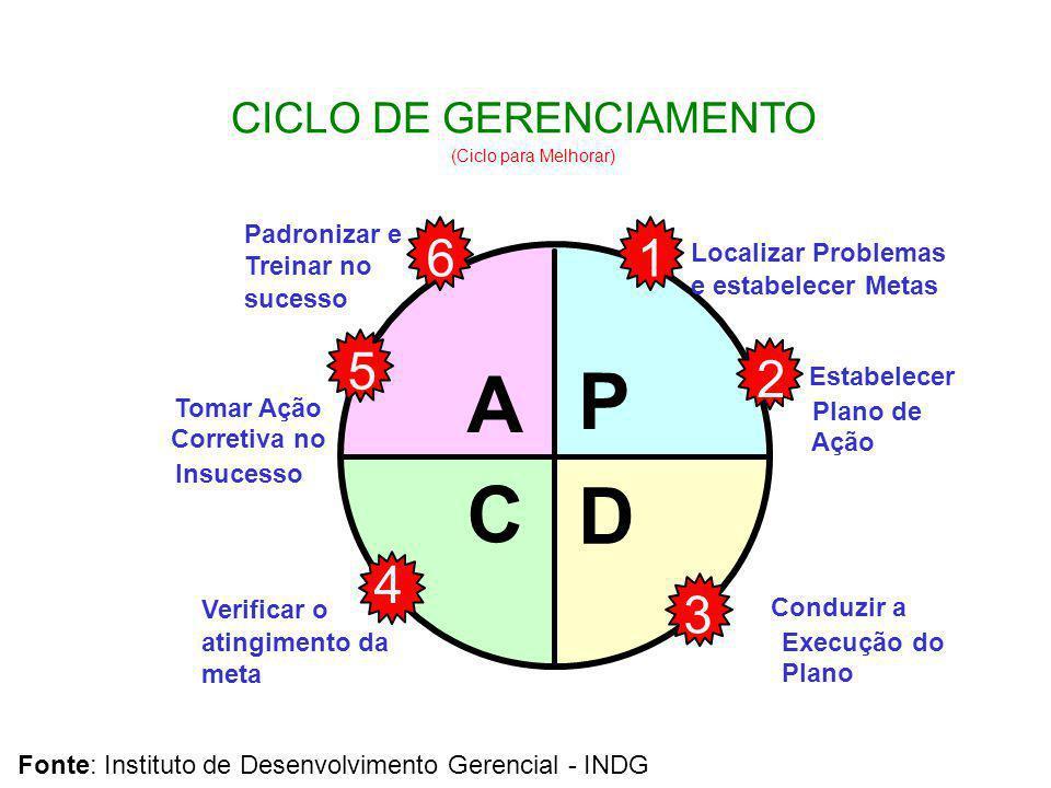 A P C D 6 1 5 2 4 3 PDCA CICLO DE GERENCIAMENTO Padronizar e