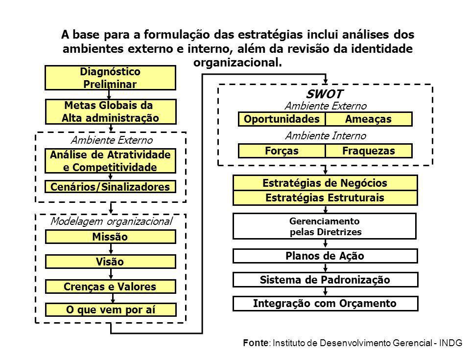 Hierarquia de Ação