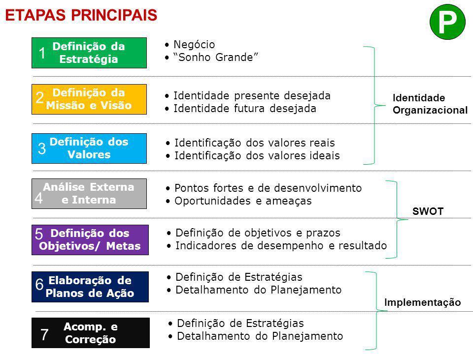 P Hierarquia de Ação ETAPAS PRINCIPAIS 1 2 3 4 5 6 7 Negócio