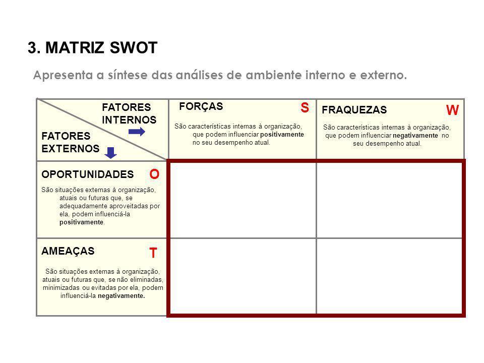 3. MATRIZ SWOT Apresenta a síntese das análises de ambiente interno e externo. FATORES. INTERNOS.