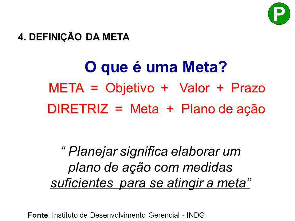 DIRETRIZ = Meta + Plano de ação