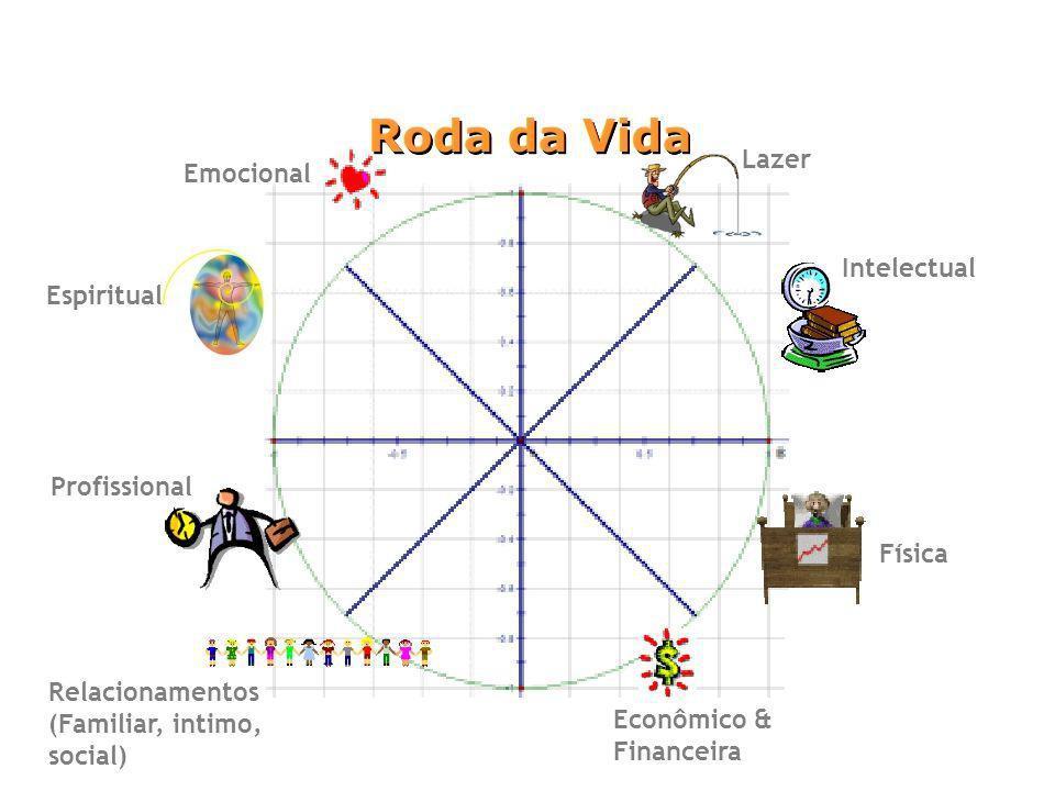 Relacionamentos (Familiar, intimo, social) Econômico & Financeira