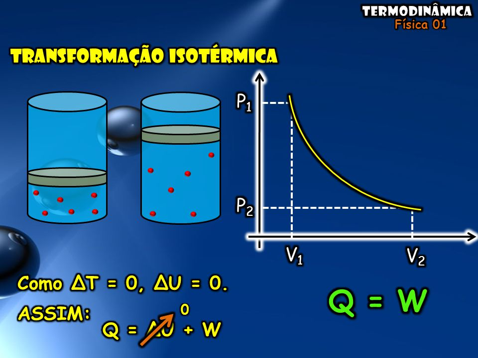 Q = W TRANSFORMAÇÃO ISOTÉRMICA P1 P2 V1 V2 Como ∆T = 0, ∆U = 0. ASSIM: