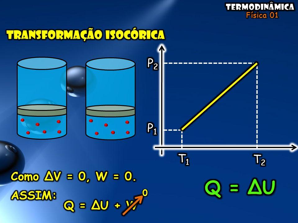 Q = ∆U TRANSFORMAÇÃO ISOCÓRICA P2 P1 T1 T2 Como ∆V = 0, W = 0. ASSIM: