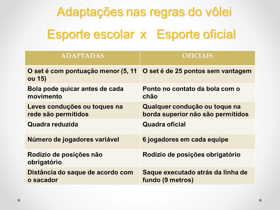 Adaptações nas regras do vôlei Esporte escolar x Esporte oficial