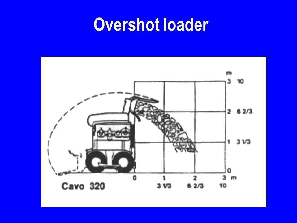 4/2/2017 Overshot loader
