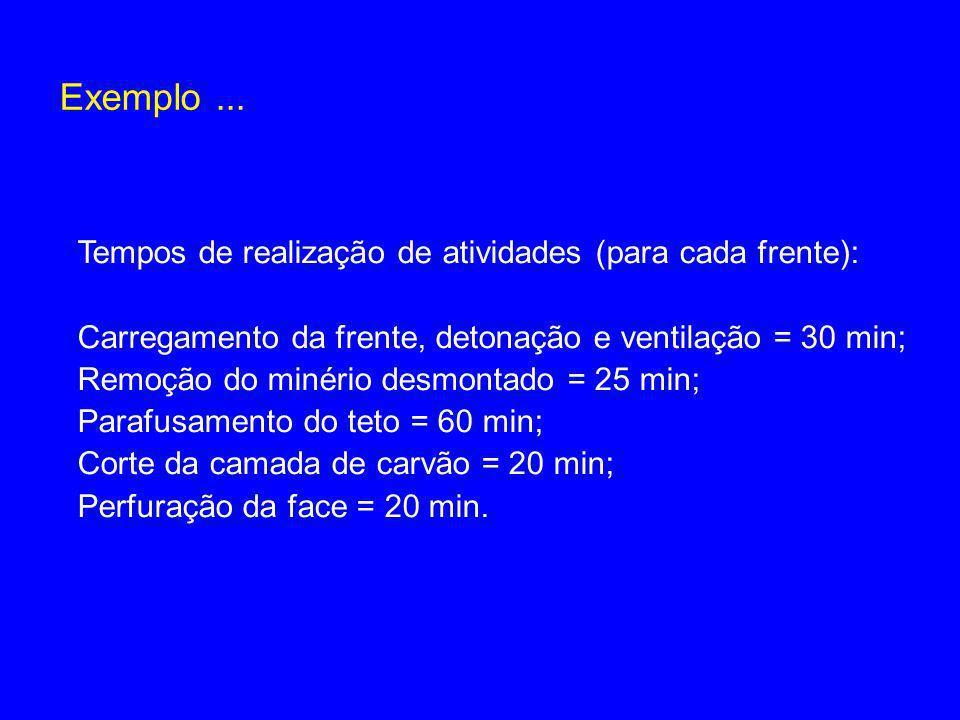 Exemplo ... Tempos de realização de atividades (para cada frente):