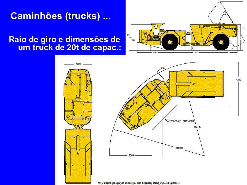 Caminhões (trucks) ... 4/2/2017 Raio de giro e dimensões de um truck de 20t de capac.: