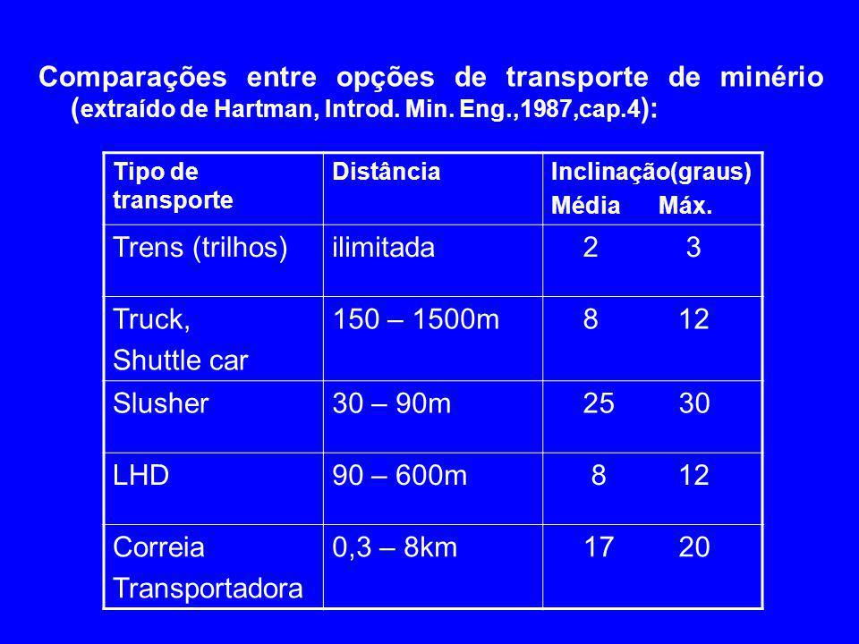 4/2/2017 Comparações entre opções de transporte de minério (extraído de Hartman, Introd. Min. Eng.,1987,cap.4):