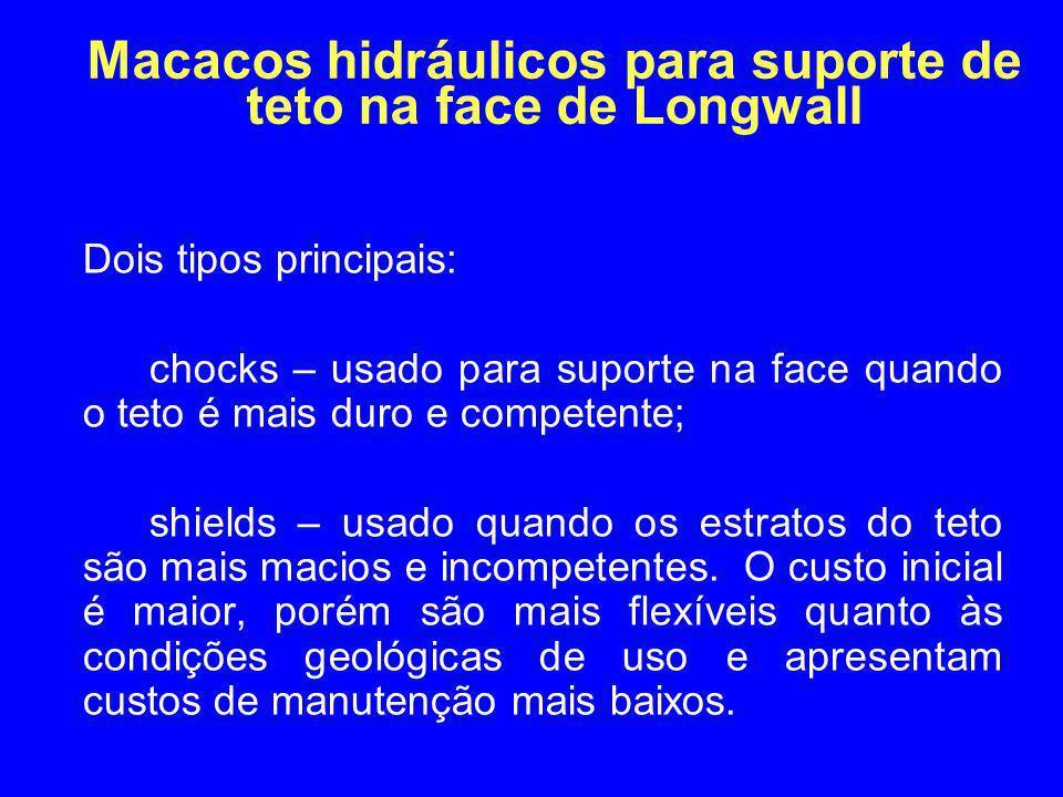 Macacos hidráulicos para suporte de teto na face de Longwall