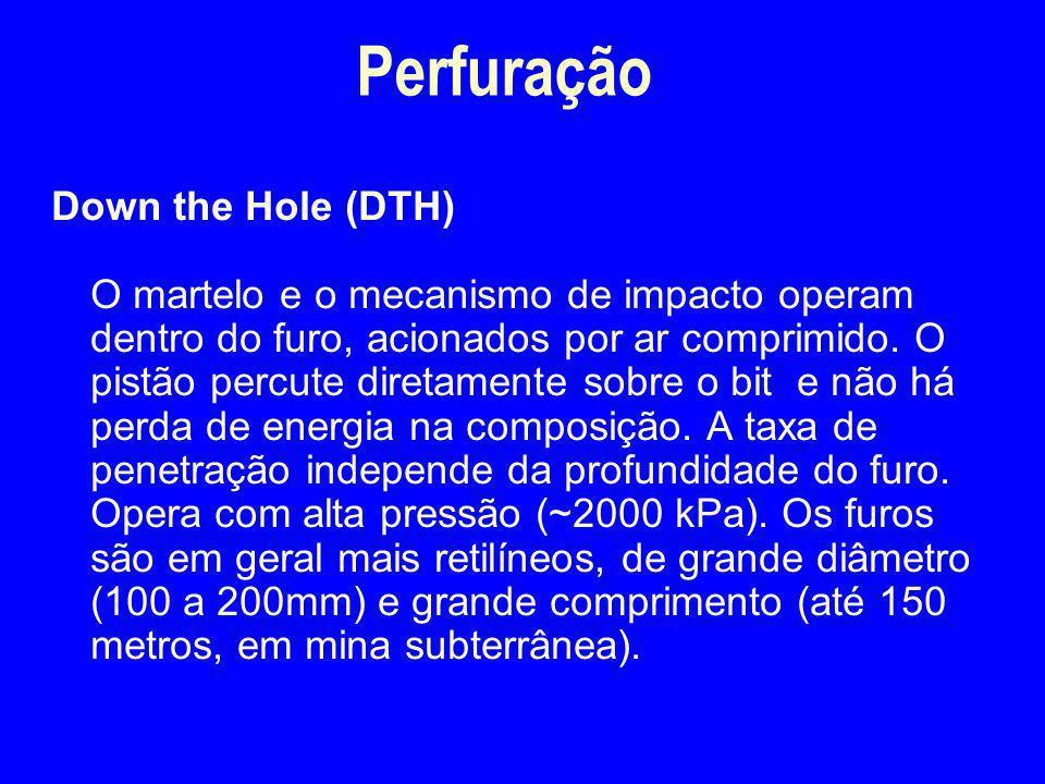 Perfuração Down the Hole (DTH)