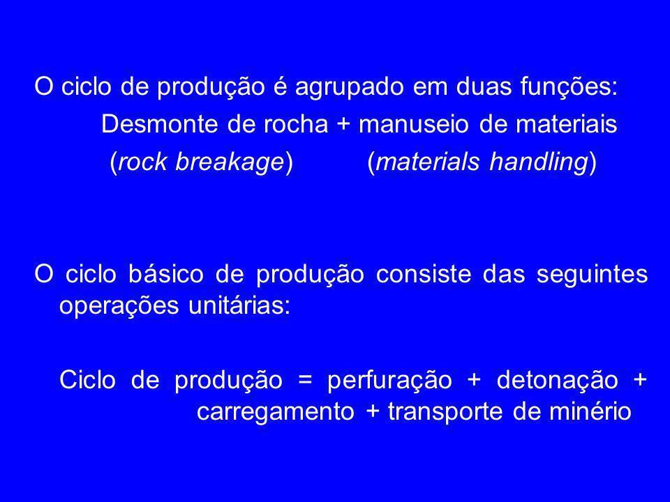 O ciclo de produção é agrupado em duas funções: