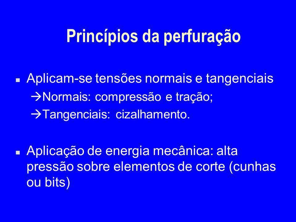 Princípios da perfuração