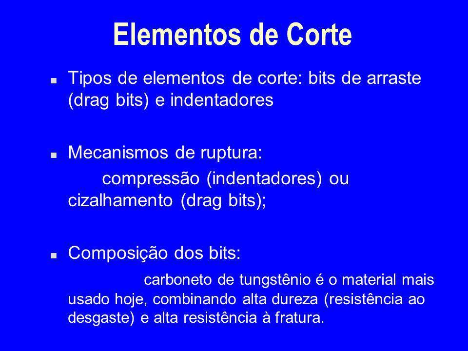 Elementos de Corte Tipos de elementos de corte: bits de arraste (drag bits) e indentadores. Mecanismos de ruptura: