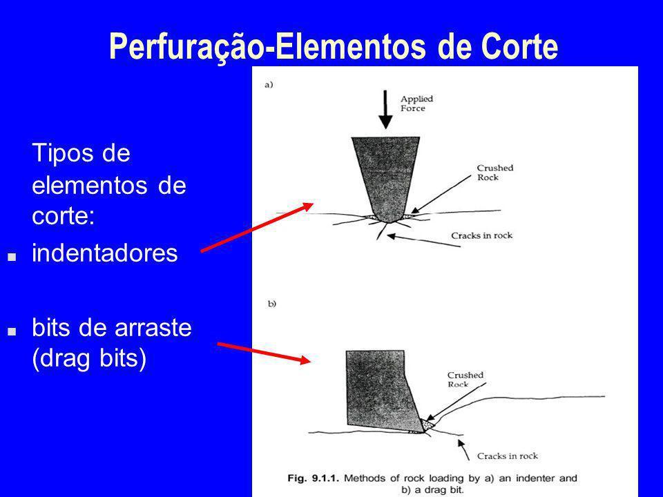 Perfuração-Elementos de Corte