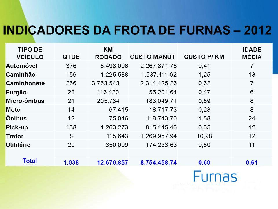 INDICADORES DA FROTA DE FURNAS – 2012