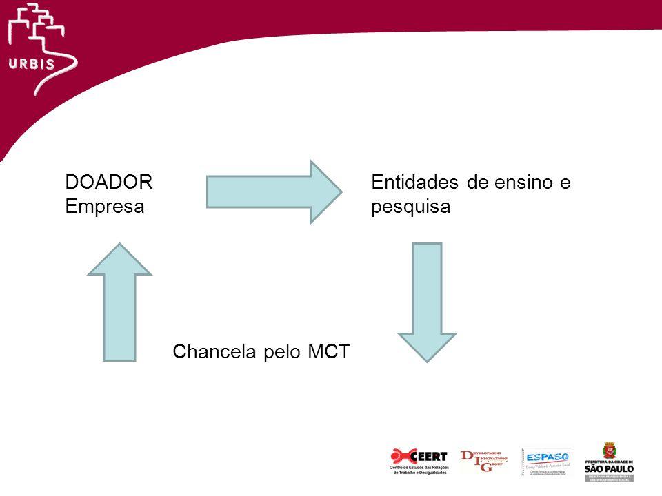 DOADOR Entidades de ensino e Empresa pesquisa Chancela pelo MCT