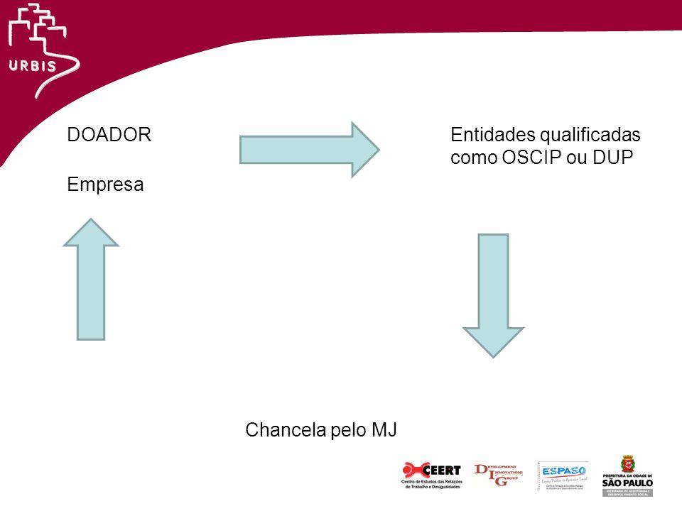 DOADOR Entidades qualificadas como OSCIP ou DUP Empresa Chancela pelo MJ
