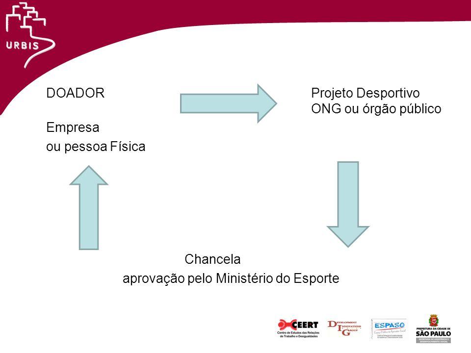 DOADOR Projeto Desportivo ONG ou órgão público Empresa ou pessoa Física Chancela aprovação pelo Ministério do Esporte