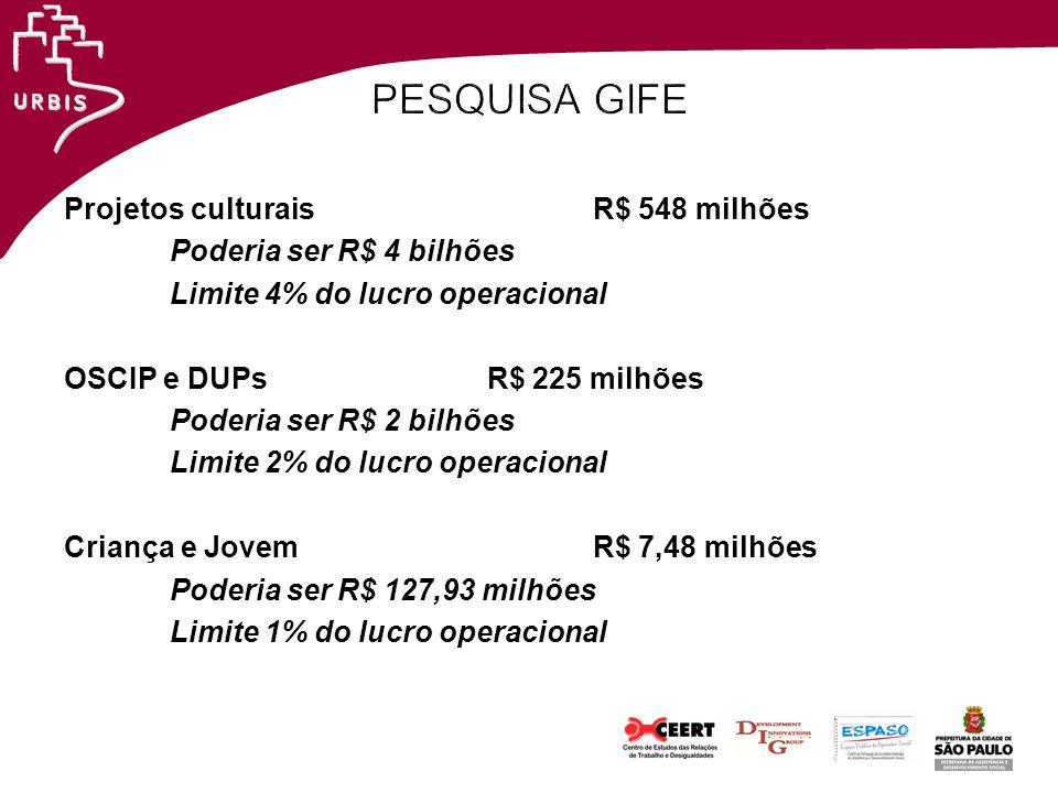 PESQUISA GIFE