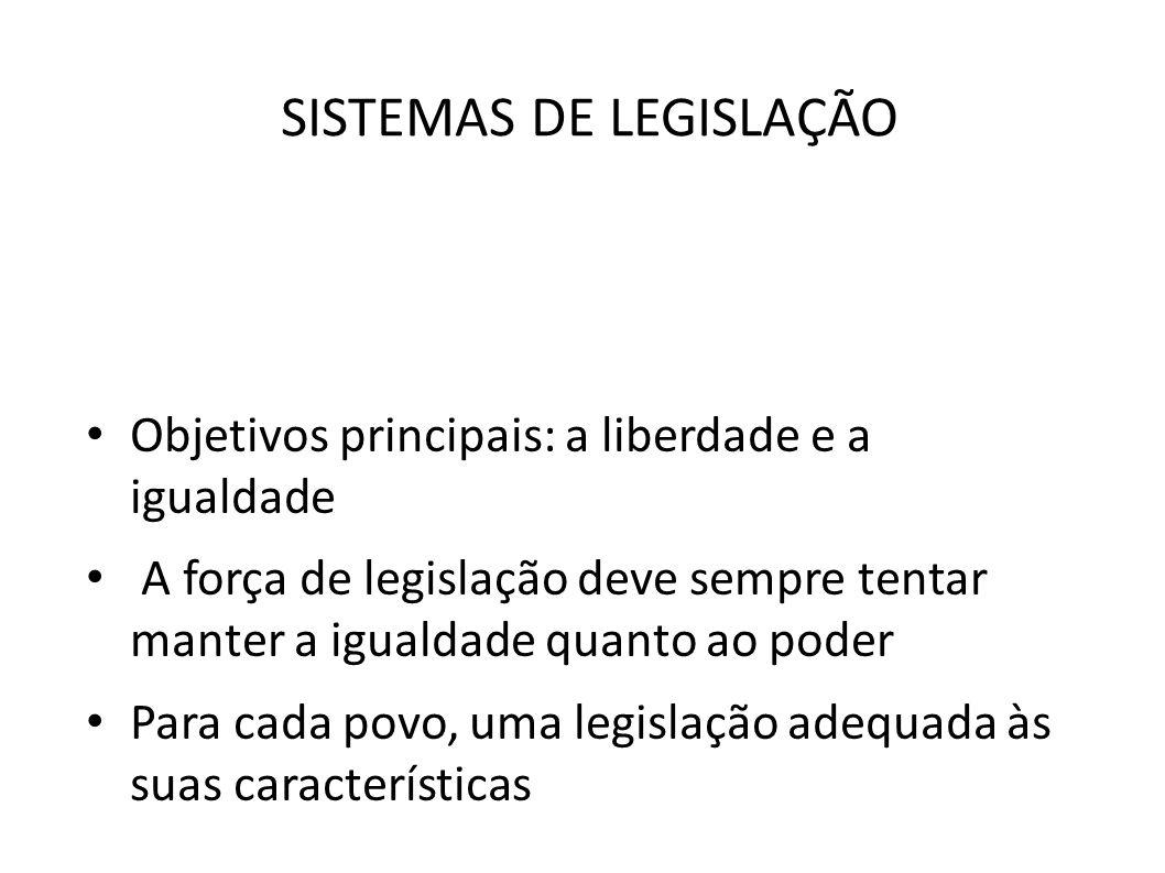 SISTEMAS DE LEGISLAÇÃO