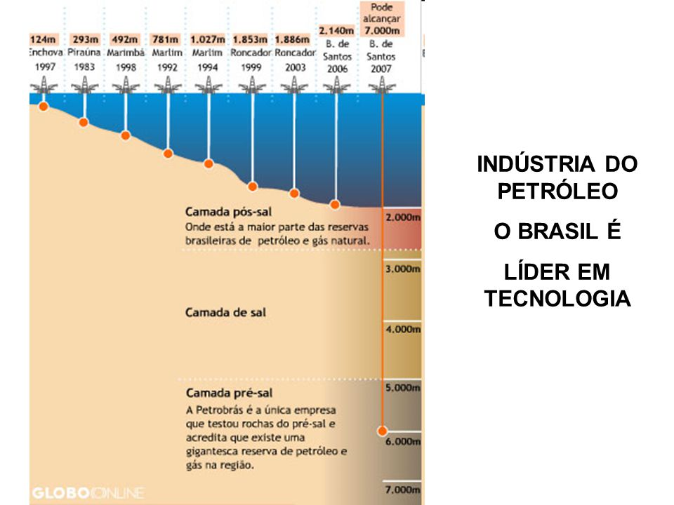 INDÚSTRIA DO PETRÓLEO O BRASIL É LÍDER EM TECNOLOGIA