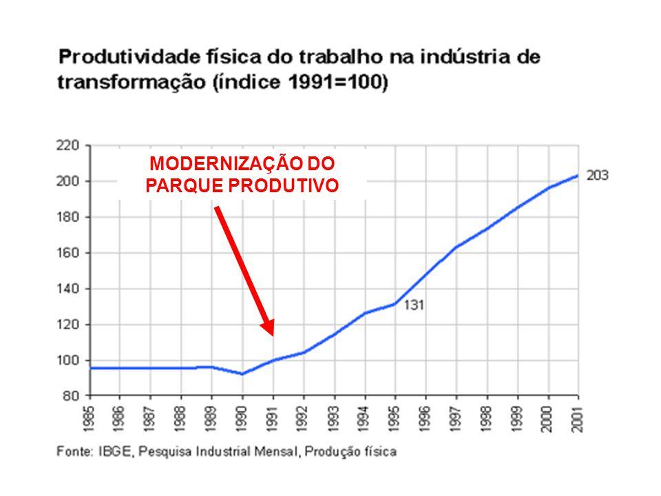 MODERNIZAÇÃO DO PARQUE PRODUTIVO
