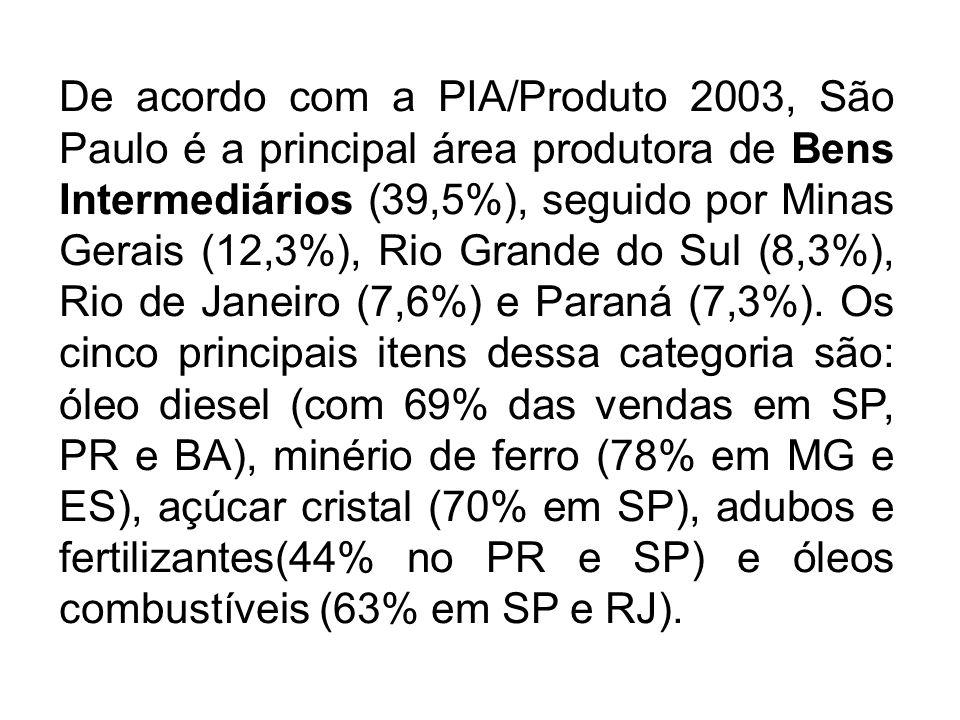 De acordo com a PIA/Produto 2003, São Paulo é a principal área produtora de Bens Intermediários (39,5%), seguido por Minas Gerais (12,3%), Rio Grande do Sul (8,3%), Rio de Janeiro (7,6%) e Paraná (7,3%).