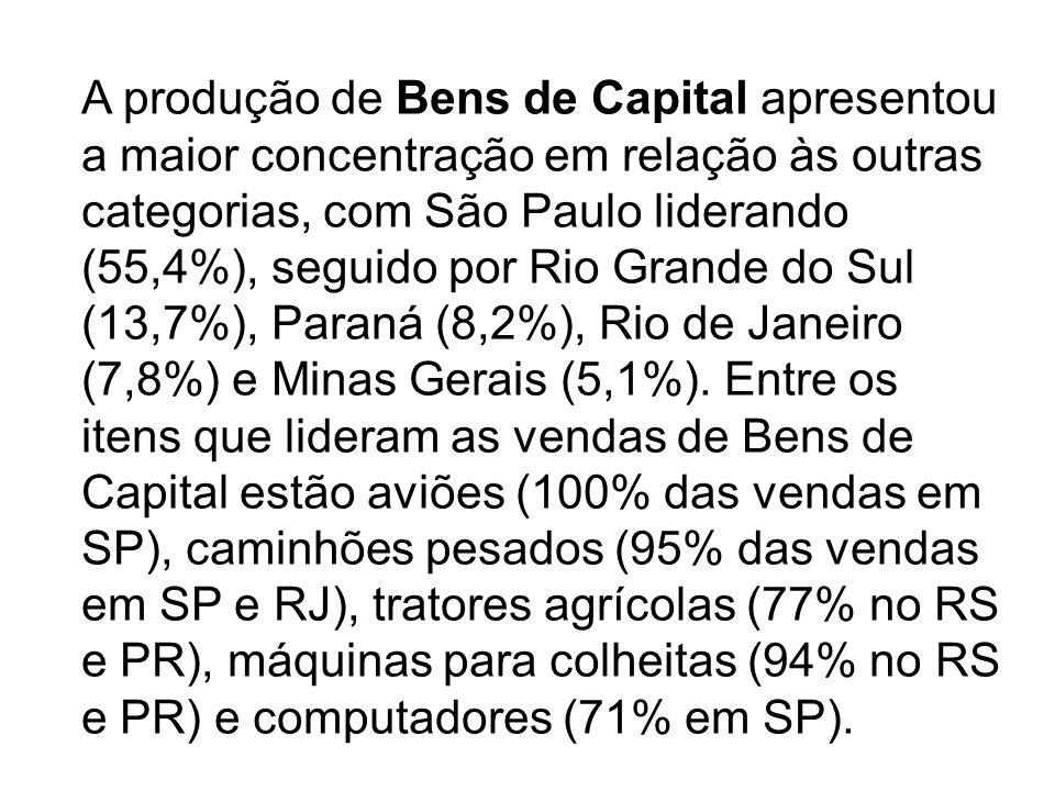 A produção de Bens de Capital apresentou a maior concentração em relação às outras categorias, com São Paulo liderando (55,4%), seguido por Rio Grande do Sul (13,7%), Paraná (8,2%), Rio de Janeiro (7,8%) e Minas Gerais (5,1%).