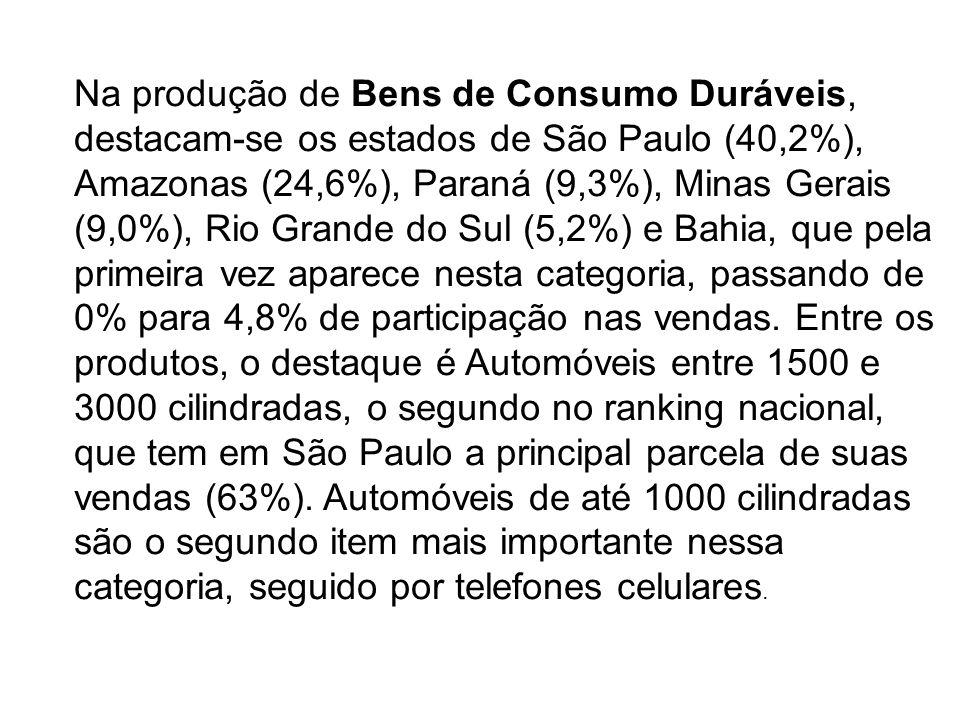 Na produção de Bens de Consumo Duráveis, destacam-se os estados de São Paulo (40,2%), Amazonas (24,6%), Paraná (9,3%), Minas Gerais (9,0%), Rio Grande do Sul (5,2%) e Bahia, que pela primeira vez aparece nesta categoria, passando de 0% para 4,8% de participação nas vendas.