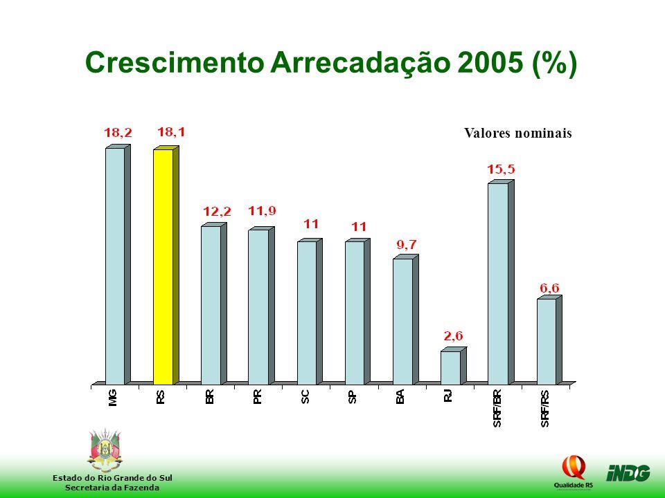 Crescimento Arrecadação 2005 (%)
