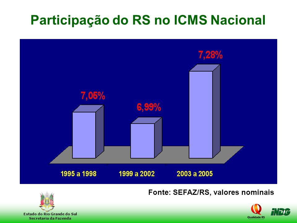 Participação do RS no ICMS Nacional