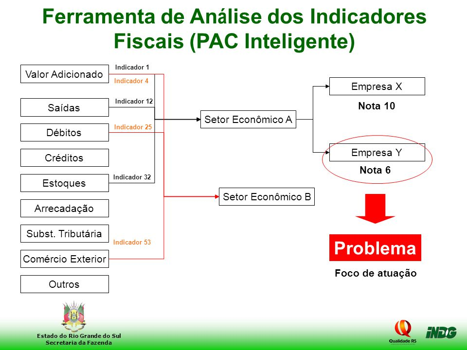 Ferramenta de Análise dos Indicadores Fiscais (PAC Inteligente)