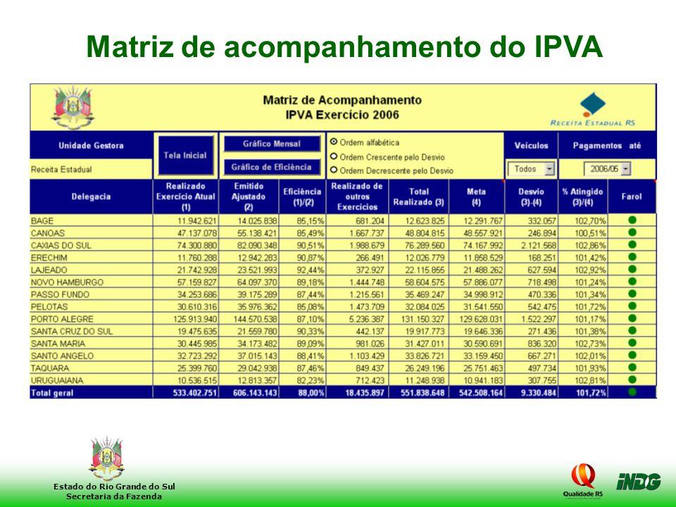 Matriz de acompanhamento do IPVA