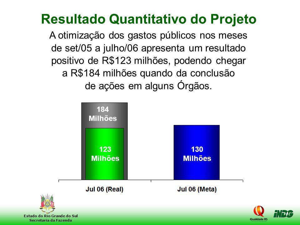 Resultado Quantitativo do Projeto