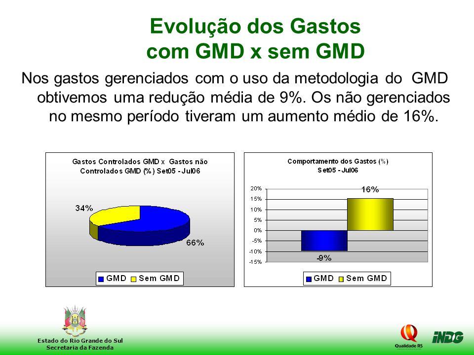 Evolução dos Gastos com GMD x sem GMD