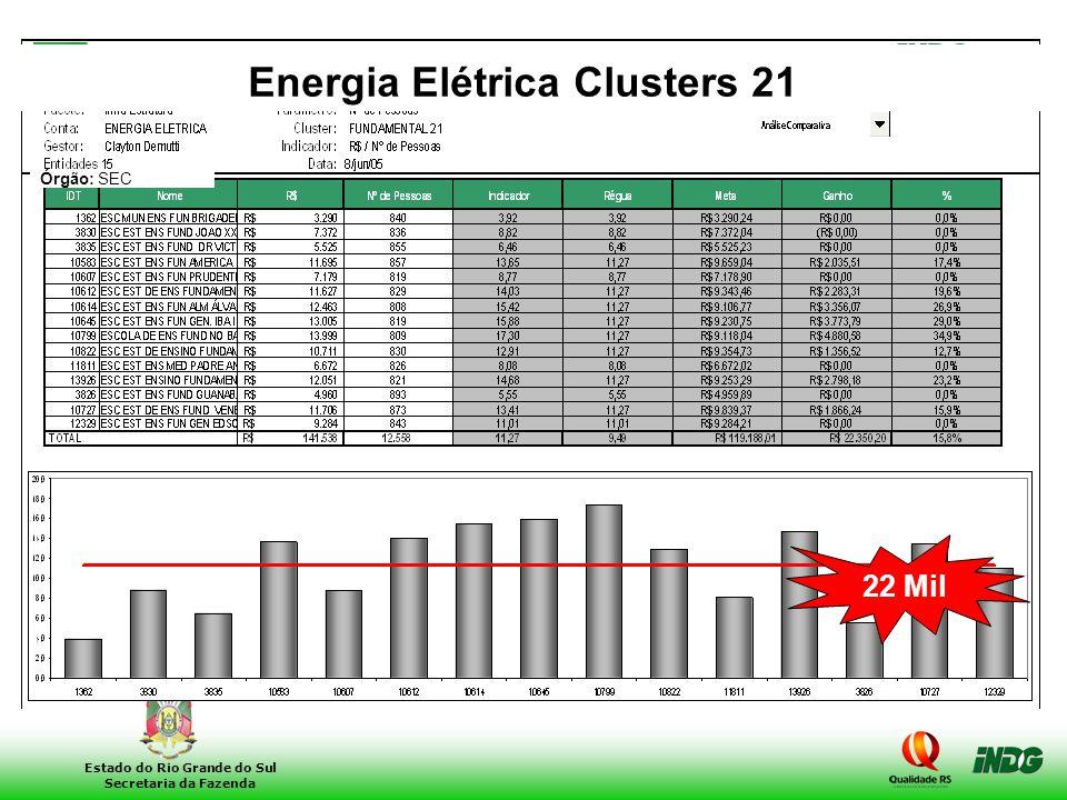Energia Elétrica Clusters 21