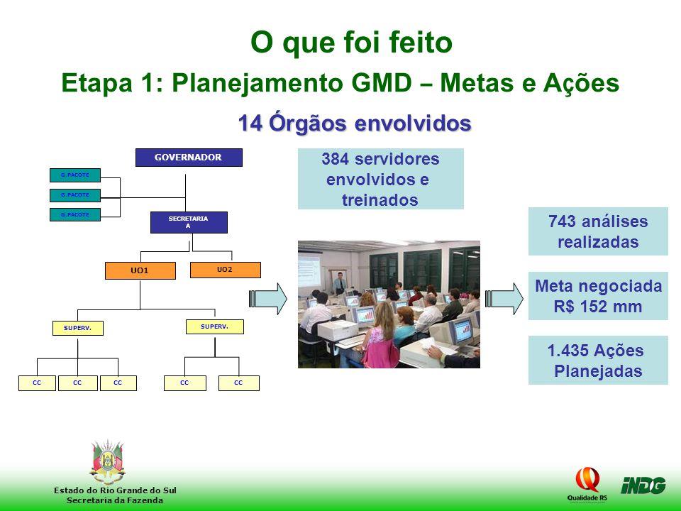 Etapa 1: Planejamento GMD – Metas e Ações